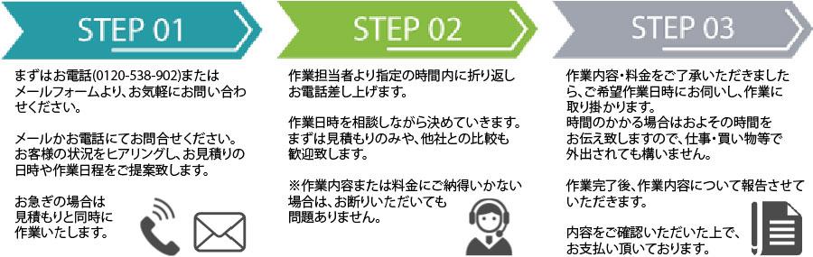 大阪片付け110番作業の流れ